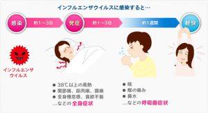 流感的症状过程的图像,インフルエンザの症状解説図